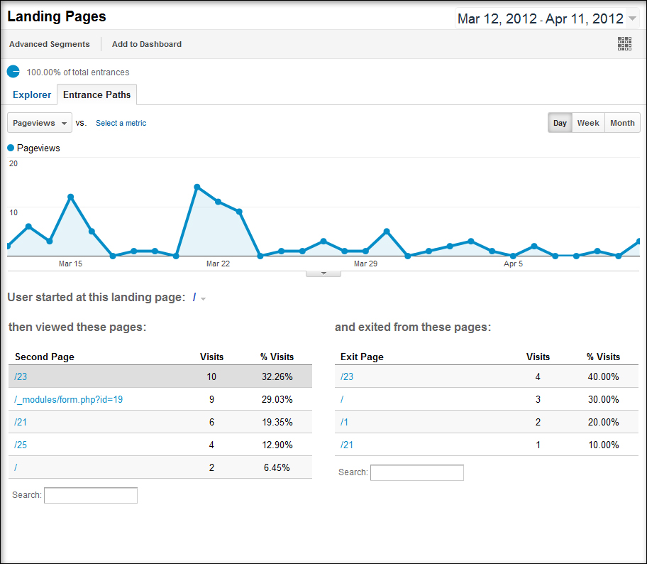 Google Analytics Landing and Exit Pages